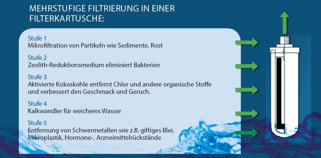 Mehrstufige Wasserfiltrierung beim Trinkwasserfilter fuer Zuhause